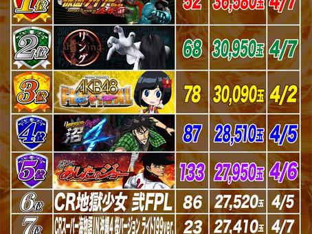 2021.4.1~4.8  1円ぱちんこ出玉ランキング