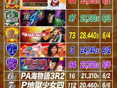 2021.6.1~6.6  1円ぱちんこ出玉ランキング