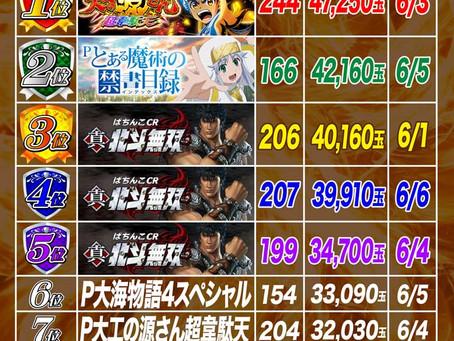 2021.6.1~6.6  4円ぱちんこ出玉ランキング