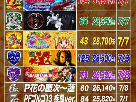 2021.7.1~7.8  1円ぱちんこ出玉ランキング