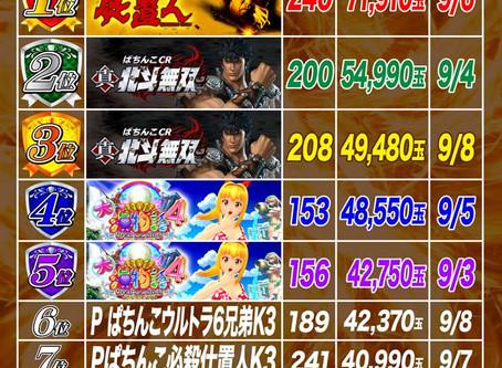 2020.9.7 4円パチンコ出玉ランキング