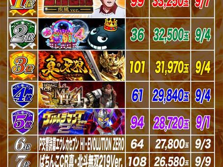 2021.9.1~9.9  1円ぱちんこ出玉ランキング