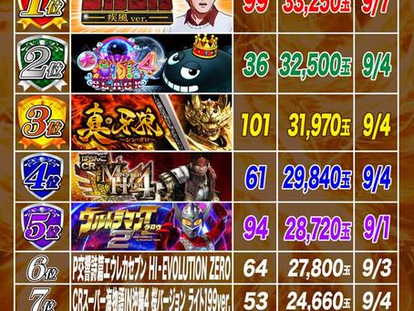 2021.9.1~9.8  1円ぱちんこ出玉ランキング