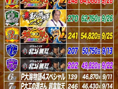 2021.9.1~9.30  4円ぱちんこ出玉ランキング