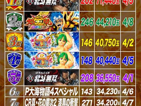 2021.4.1~4.8  4円ぱちんこ出玉ランキング
