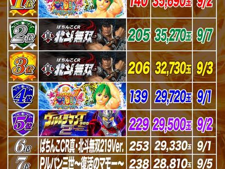 2021.9.1~9.8  4円ぱちんこ出玉ランキング