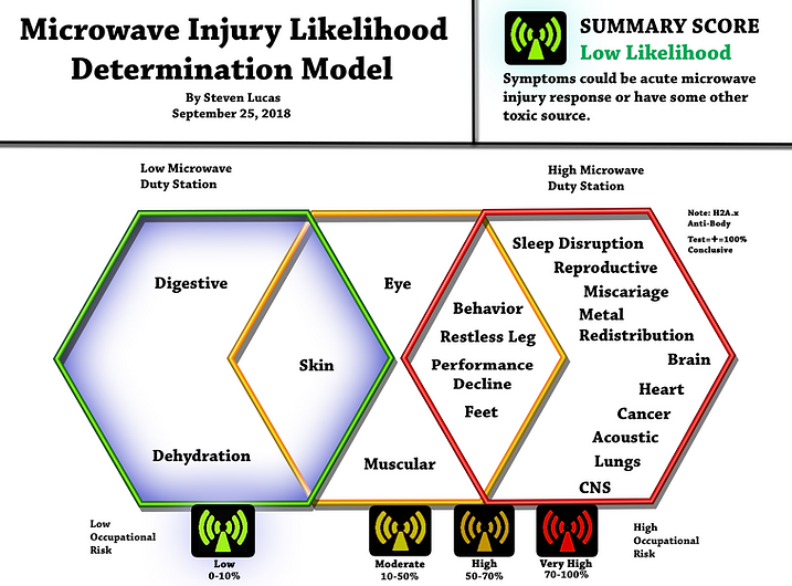 1P Microwave Injury LIkelihood Determina