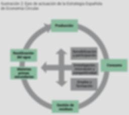 西班牙循環經濟