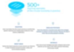 循環經濟指引 Circular Economy Practitioner Guide:由世界企業永續發展委員會撰寫的循環經濟指引,從設計研發、採購、生產製造 、販售行銷、廢棄管理、金融會計六個面向提出數十項策略方針以及八個商業案例,希望協助企業加速邁向循環經濟。