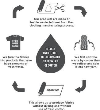 衣:purewaste-recycling-process.png