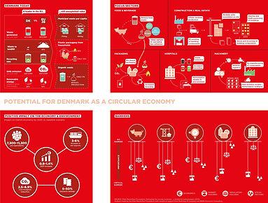 丹麥循環經濟