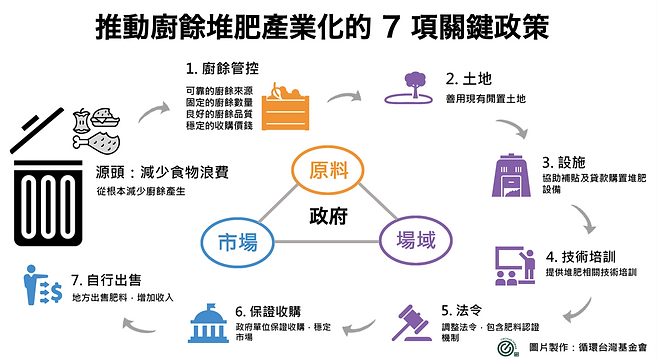 廚餘堆肥產業化圖表v3.png