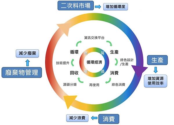 環保署循環圖.png