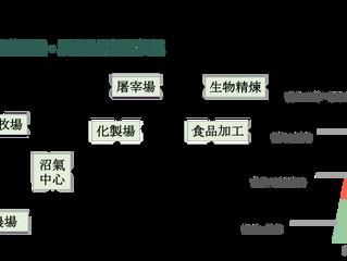 [黃育徵專欄] 全豬零浪費 創造「新農業循環網絡」