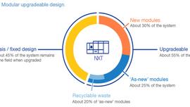 別急著回收!循環經濟讓資源更有價值的四種方式