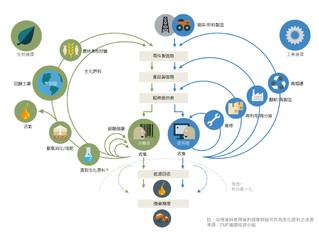 帶動循環經濟中商業價値的五項趨勢