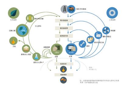 帶動循環經濟中商業價值的五項趨勢