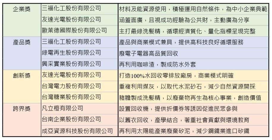 圖表提供:中華經濟研究院綠色經濟研究中心
