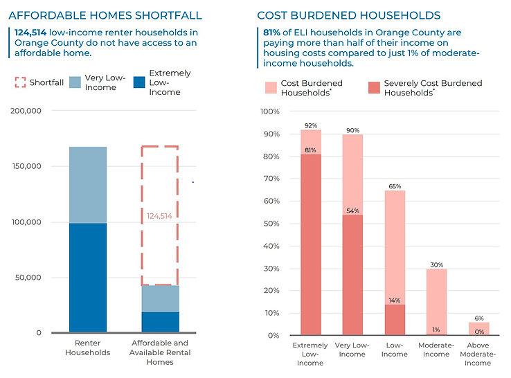 Cost burden housing.jpg