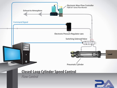 Controlling Pneumatic Cylinder Speed