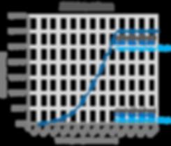 S-SAWT 3kW Output Curve