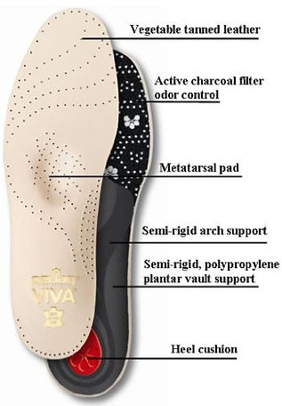 viva pedag comfort insole footbed scan support pain relief