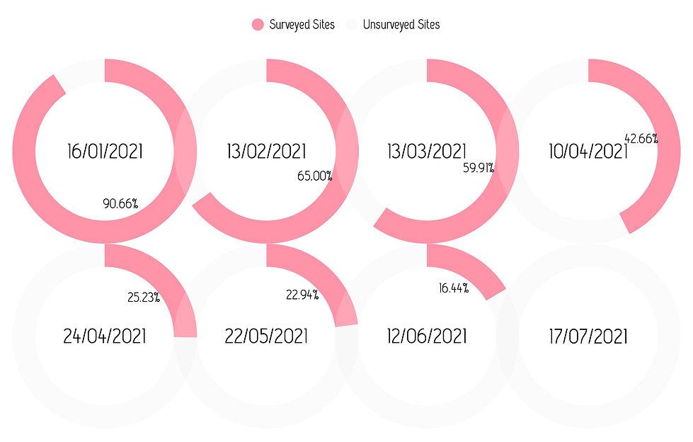 Unsurveyed-Site-Rate.jpg