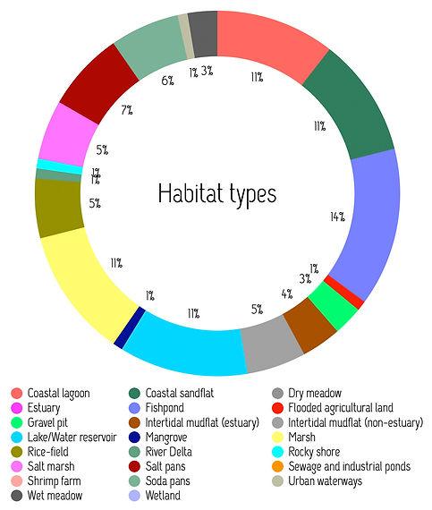 Habitat-types.jpg
