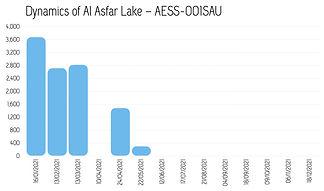 Dynamics_AlAsfar_2021.jpg