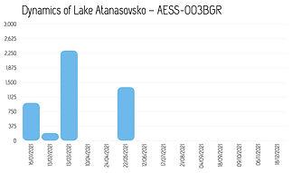 Dynamics_Atanasovsko_2021.jpg