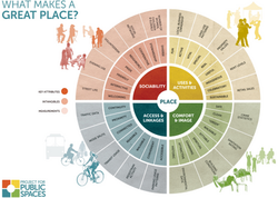 Placemaking - Project for Public Spaces.