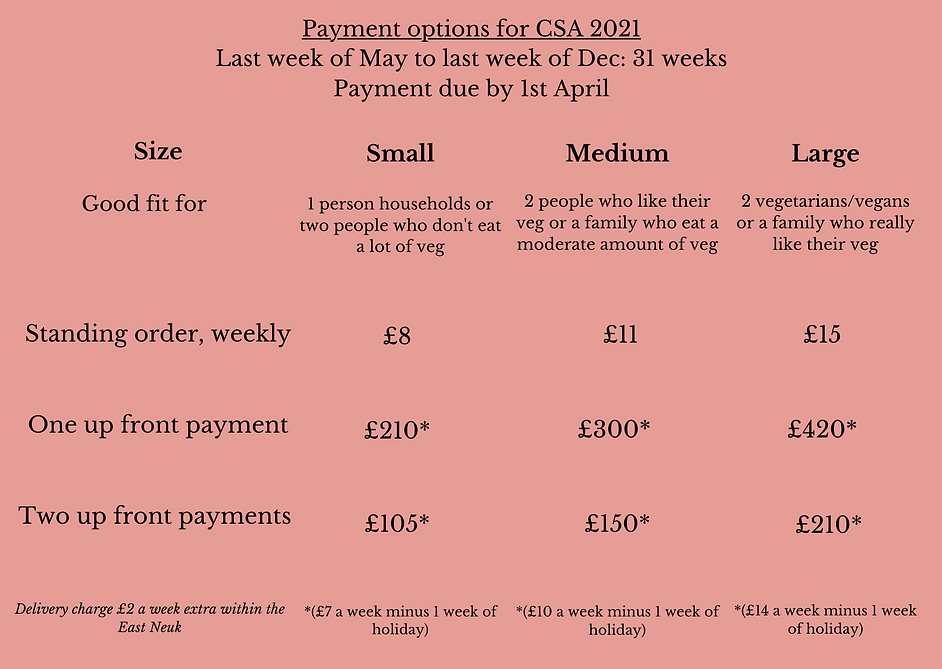 Payment options for CSA 2021 Last week o
