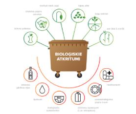 Bio-atkritumi.png