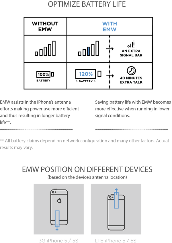 Optimize battery life with EMW