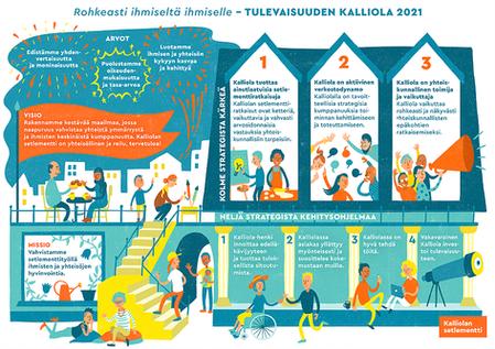 STRATEGIAKUVITUS - Kalliolan Setlementti, 2017