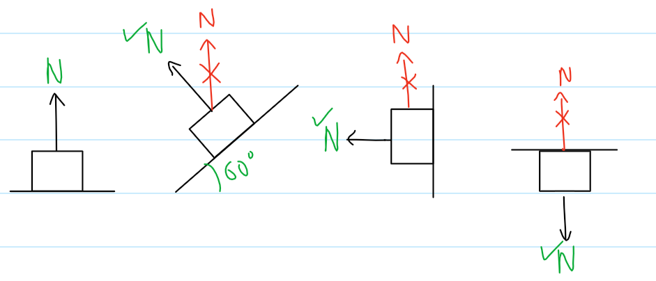 Correct direction of Normal force in different situations