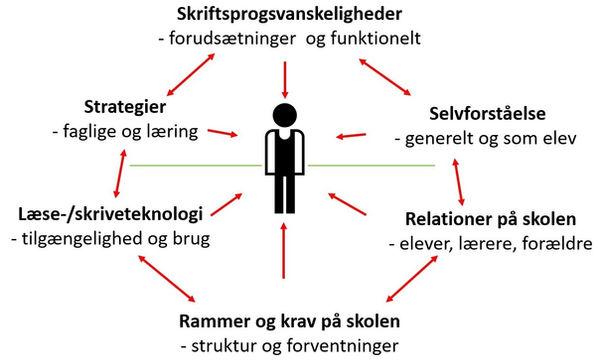 Den lektiologiske grundmodel.jpg