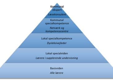 5 niveauer af kompetence i den dysleksivenlige skole