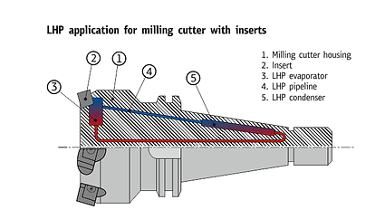 LHP application for milling cutter with inserts