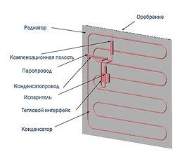 Бесшумная система охлаждения настольного ПК
