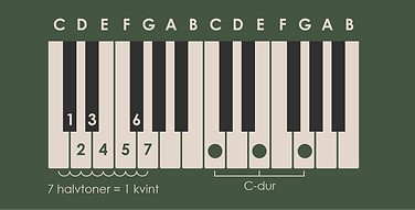 kvintcirklen teori klaver.png