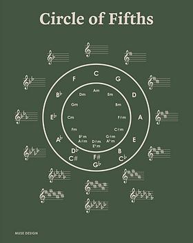 Kvintcirkel gron.png