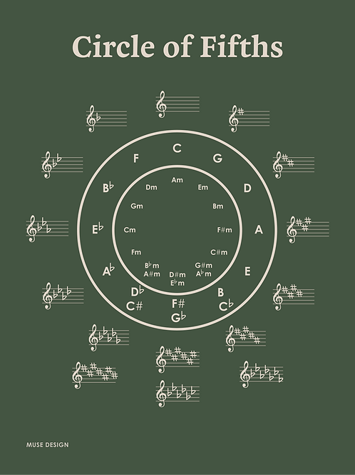 Kvintcirklen, grøn (30x40)