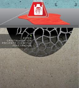Xypex beskytter betong mot kjemikalier
