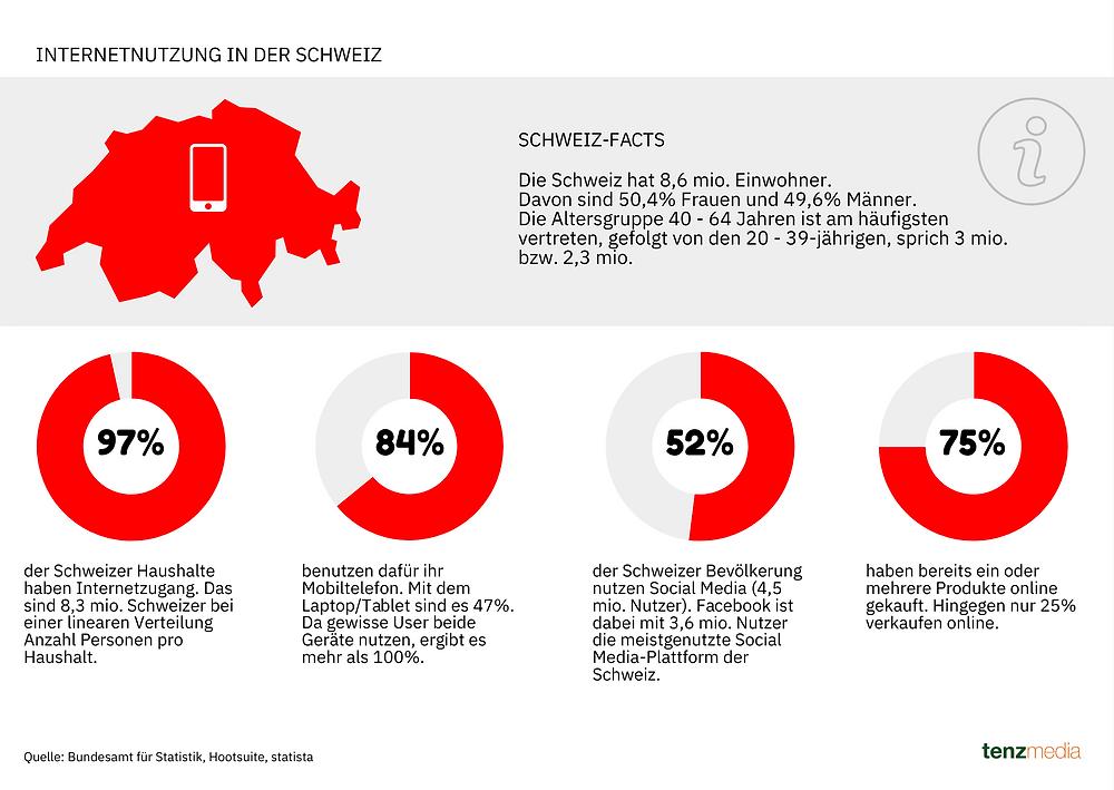 Infografik zur Internetnutzung in der Schweiz inkl. Social Media