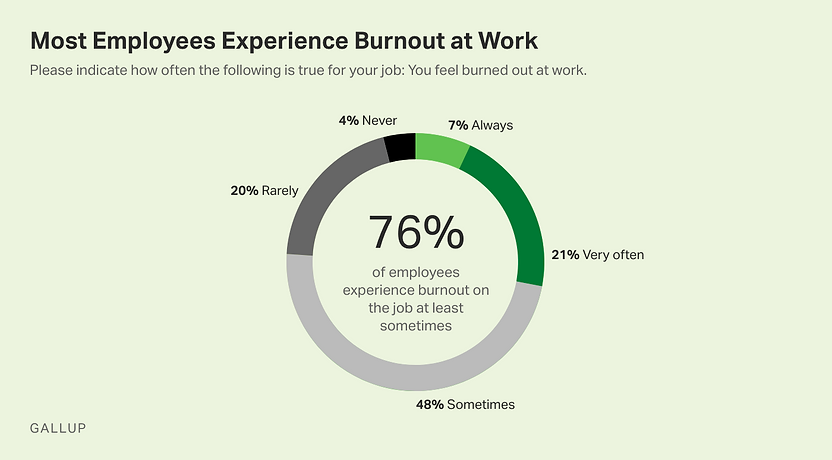 Employee Burnout: The Biggest Myth 1.png