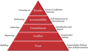 The 5 Behaviours of a Cohesive Team