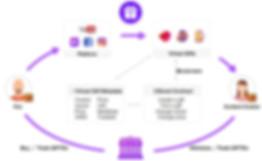 gifto review, gifto platform, how gifto works, gift smart contract