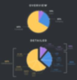 storm token ico, storm token breakdown, storm token price prediction, storm review