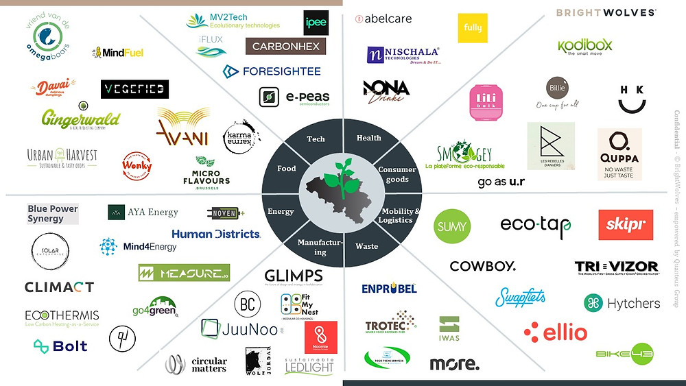 Belgium Sustainable Startup Ecosystem